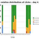relative distribution of clicks per hour - day 4