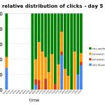 relative distribution of clicks per hour - day 5