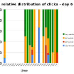 relative distribution of clicks per hour - day 6